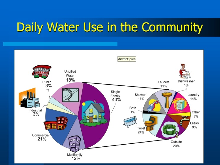 Community Daily Use Water Chart Ddcwsacom